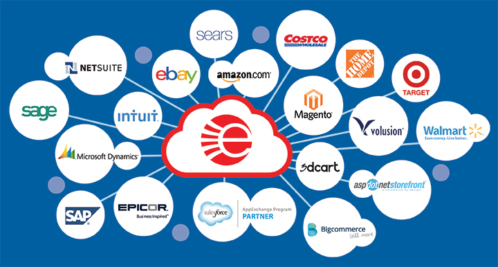 e-Commerce Platforms To Choose From | Online Business Knowledge
